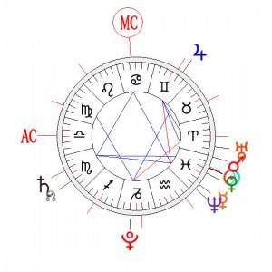 Theme : astrologie-horoscope.eu
